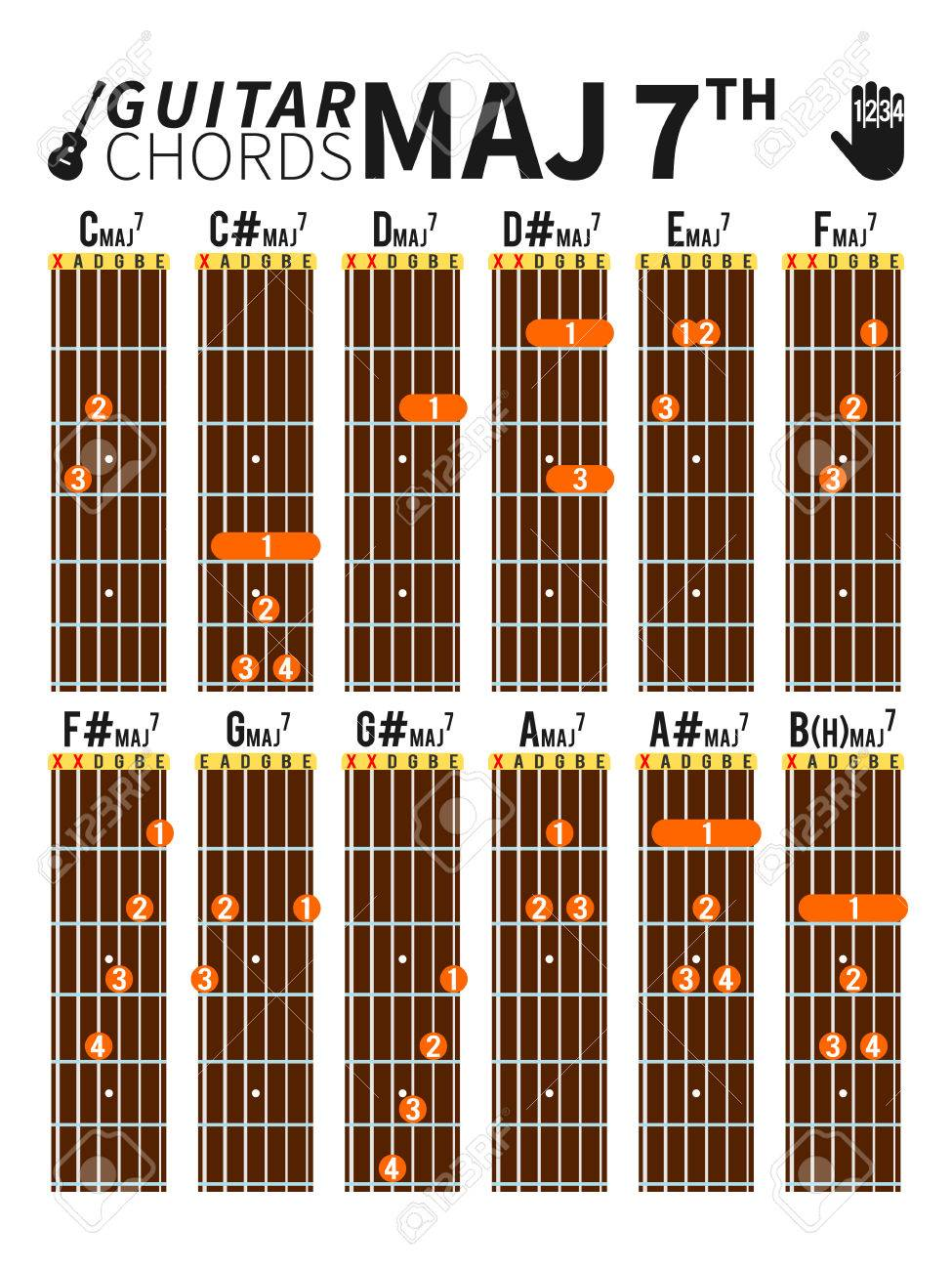 Colorful Major Seventh Chords Chart For Guitar With Fingers Position