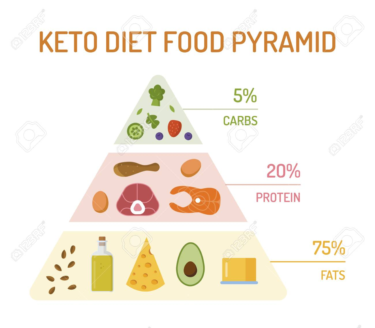 Keto diet food pyramid. The percentage of fats, proteins and carbs. Flat design. Vector illustration. - 125310974