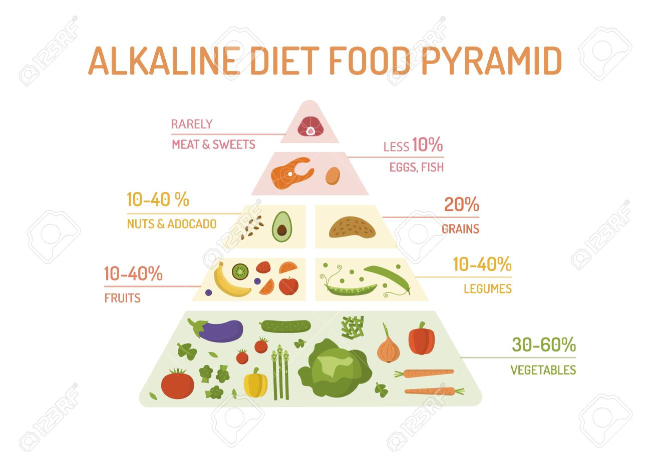 The food pyramid of the alkaline diet. - 142117848