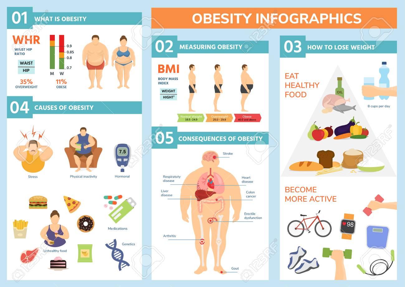perte de poids saine pour les personnes obèses