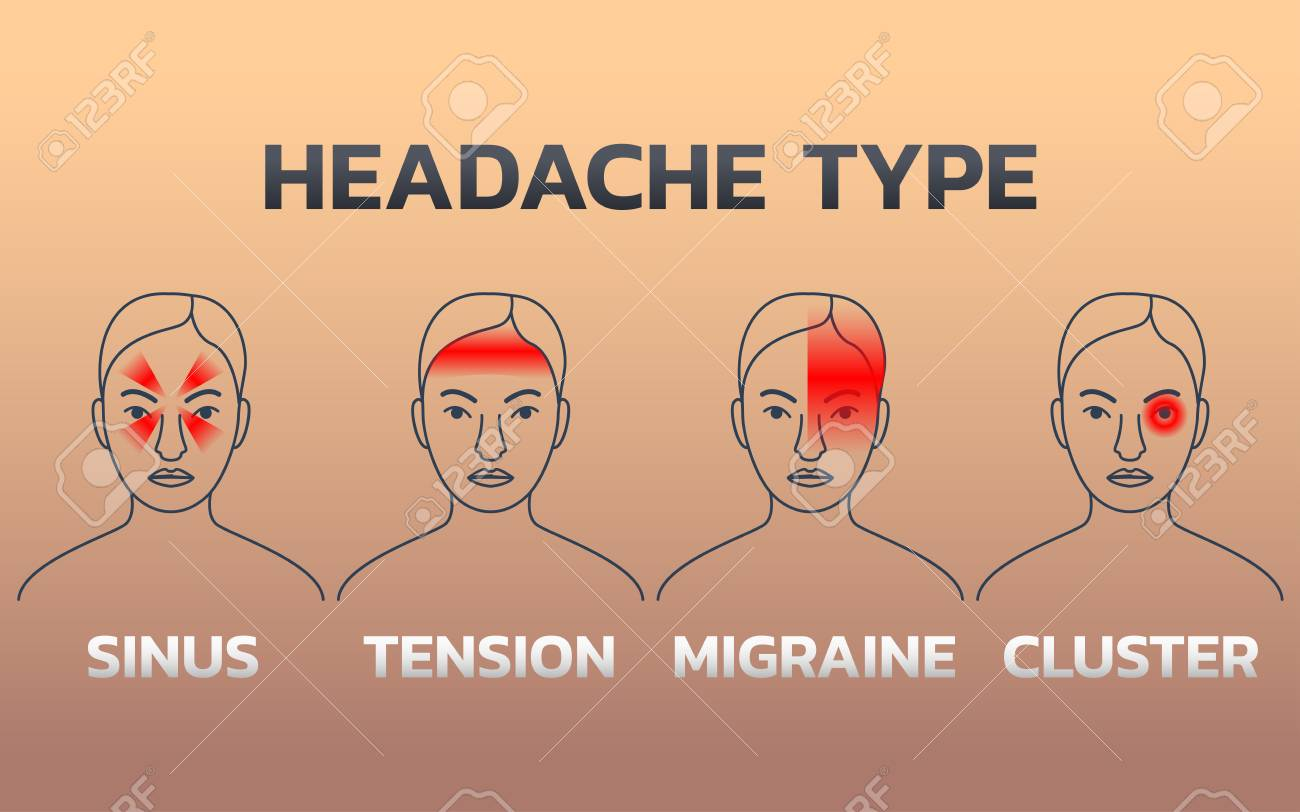 Types of Headaches Infographics design template, icon vector illustration. - 98461138