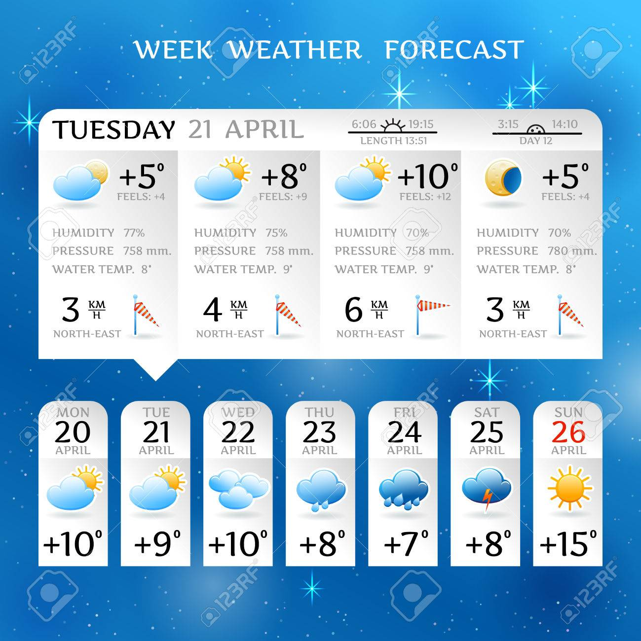 Week Weather Forecast Report Layout For April With Average Day Royalty Free Cliparts Vectors And Stock Illustration Image 40458606