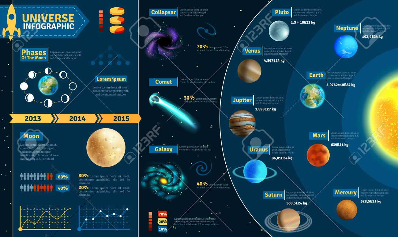 Astronomical scientific space research universe infographic charts composition poster with solar system celestial bodies abstract vector illustration - 40458642