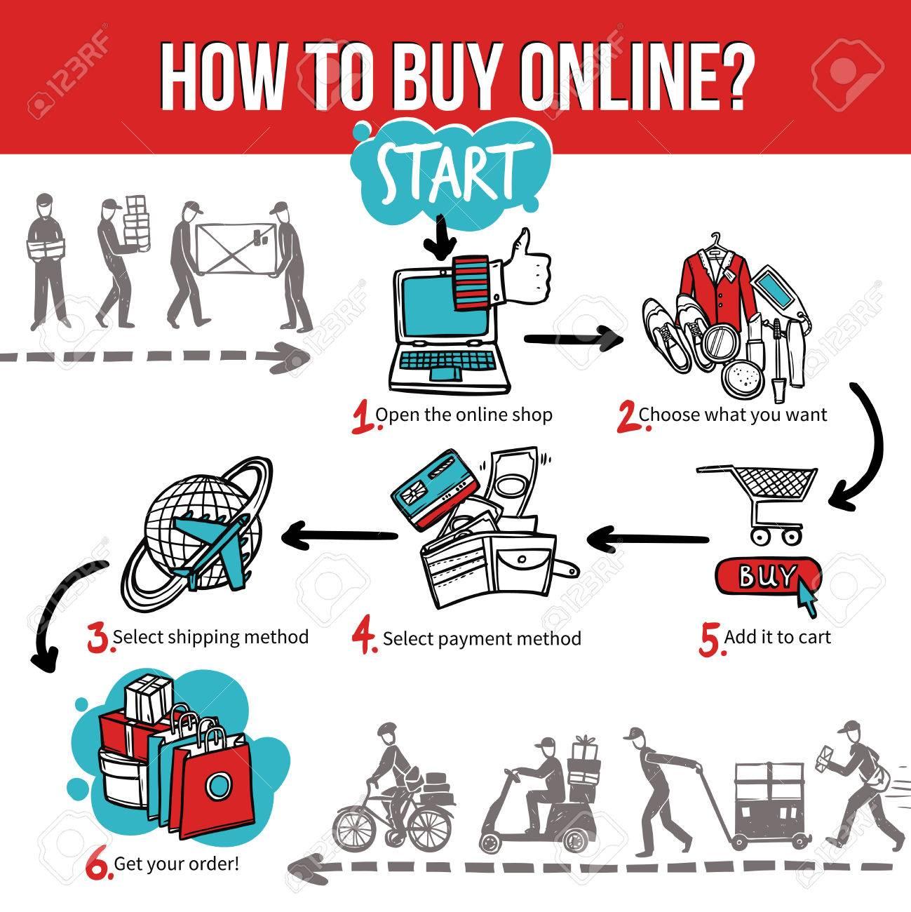 Beschreibung Online Und Internet Shopping Zu Kaufen Oder