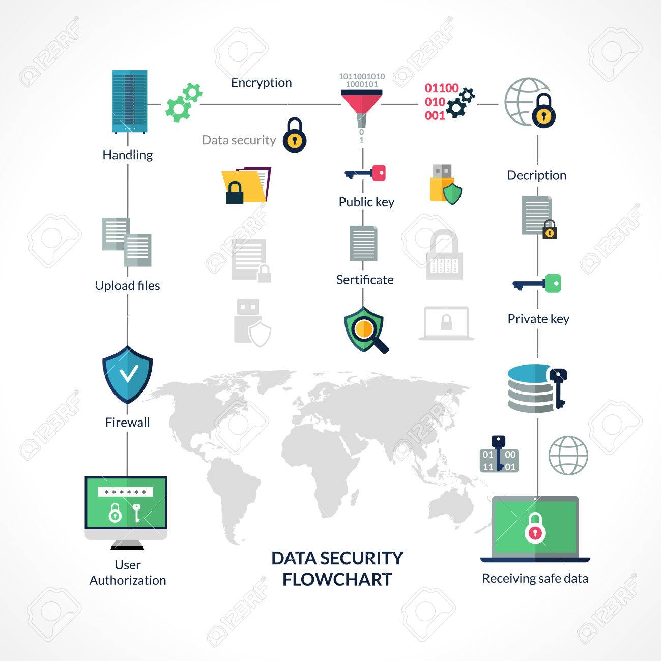 Data Security Flowchart With Info Encryption Symbols And World