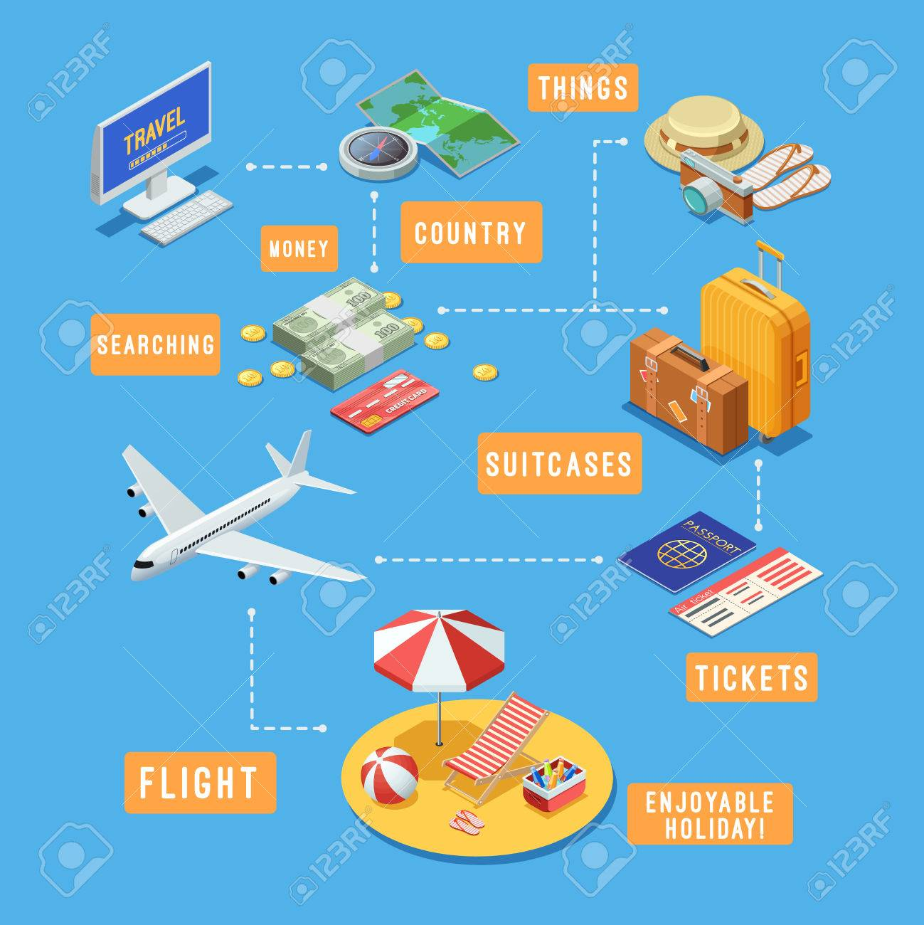 Summer vacation travel planning isometric flowchart with online summer vacation travel planning isometric flowchart with online flight booking and holiday accessories symbols abstract vector nvjuhfo Gallery