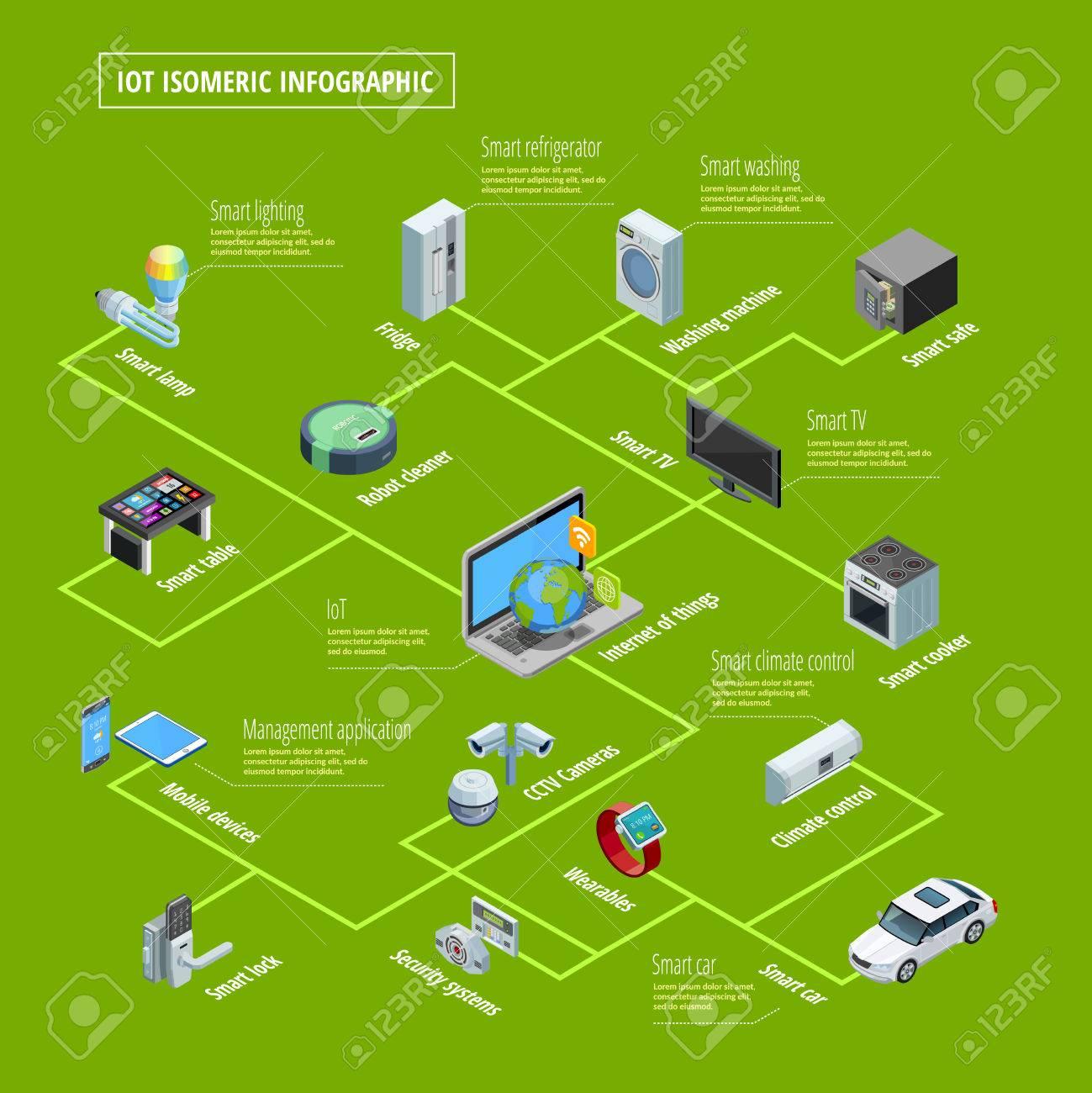 Internet De Las Cosas Inteligentes Electrodomésticos Interconexión Y ...