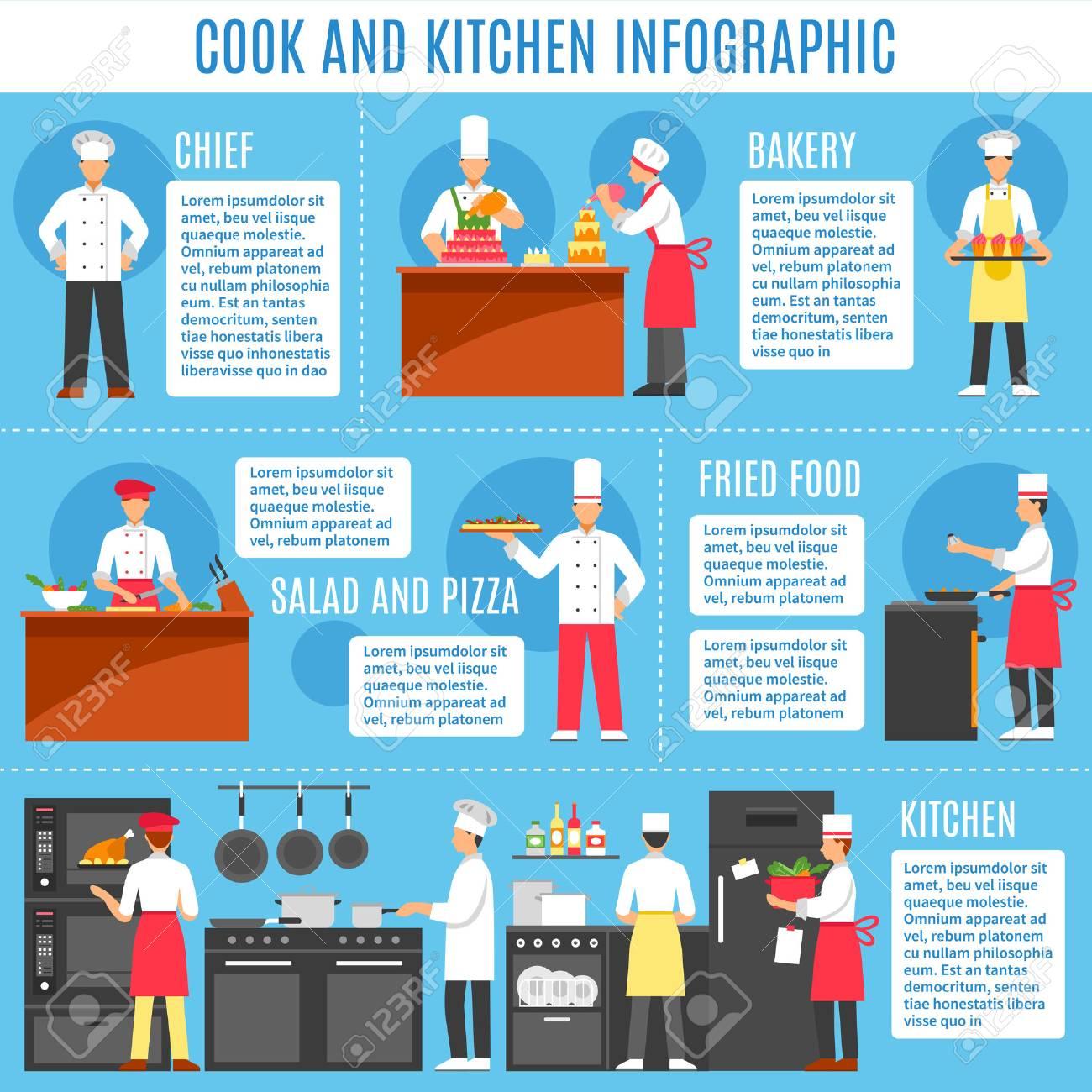mise en page de cuisinier et cuisine infographie avec des