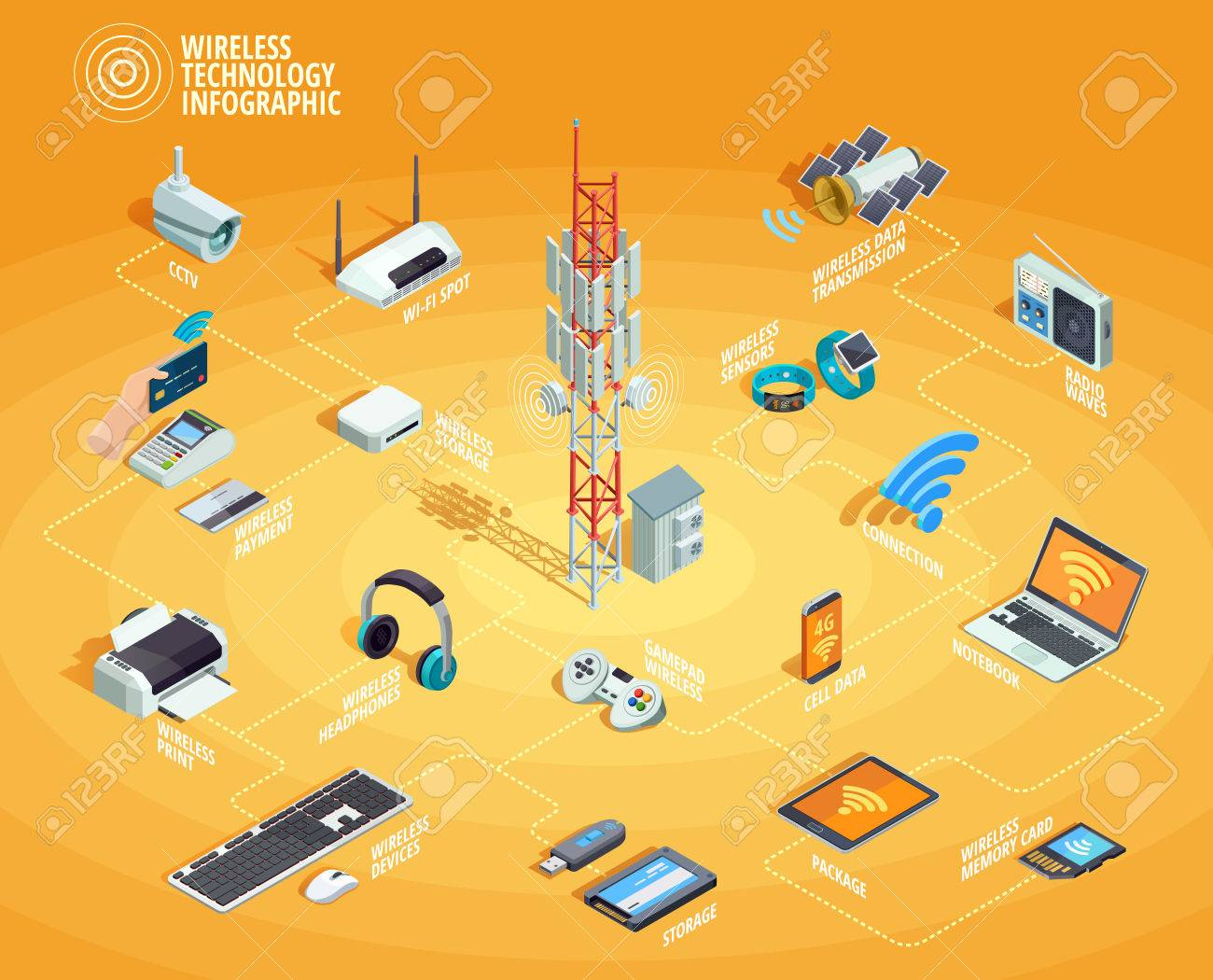 Wireless technology electronic devices internet access and wireless technology electronic devices internet access and connection infographic isometric flowchart poster with smartphone printer router nvjuhfo Choice Image