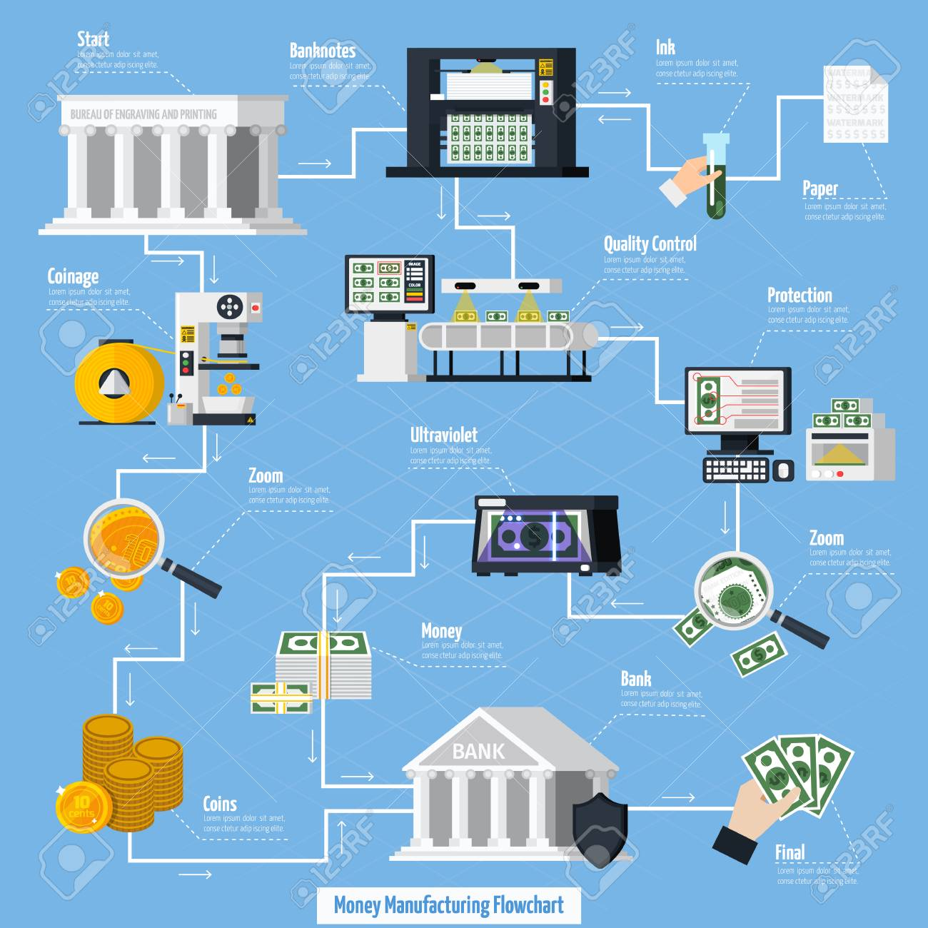 Money Manufacturing Flowchart With Coins And Banknotes Symbols