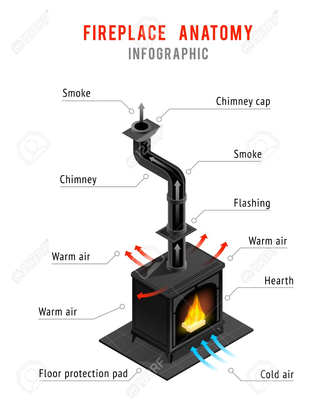 Isometric Infographics With Inscriptions Of Fireplace Elements ...