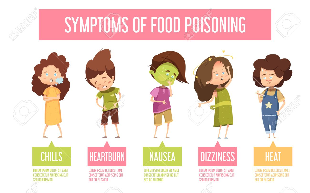 Children Food Poisoning Signs And Symptoms Retro Cartoon Infographic