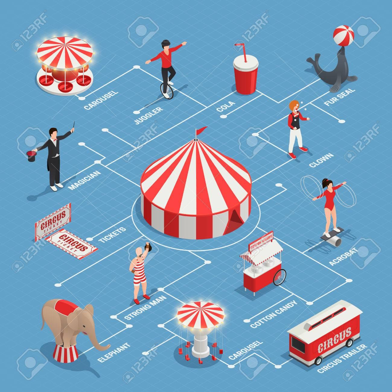 Organigramme Isometrique De Cirque Avec Jongleur Clown Strongman