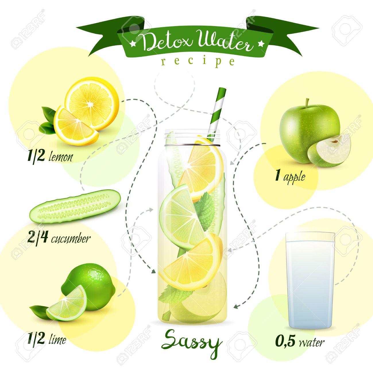 Detox Wasser Rezept Flussdiagramm Konzept Mit Transparenten Flasche