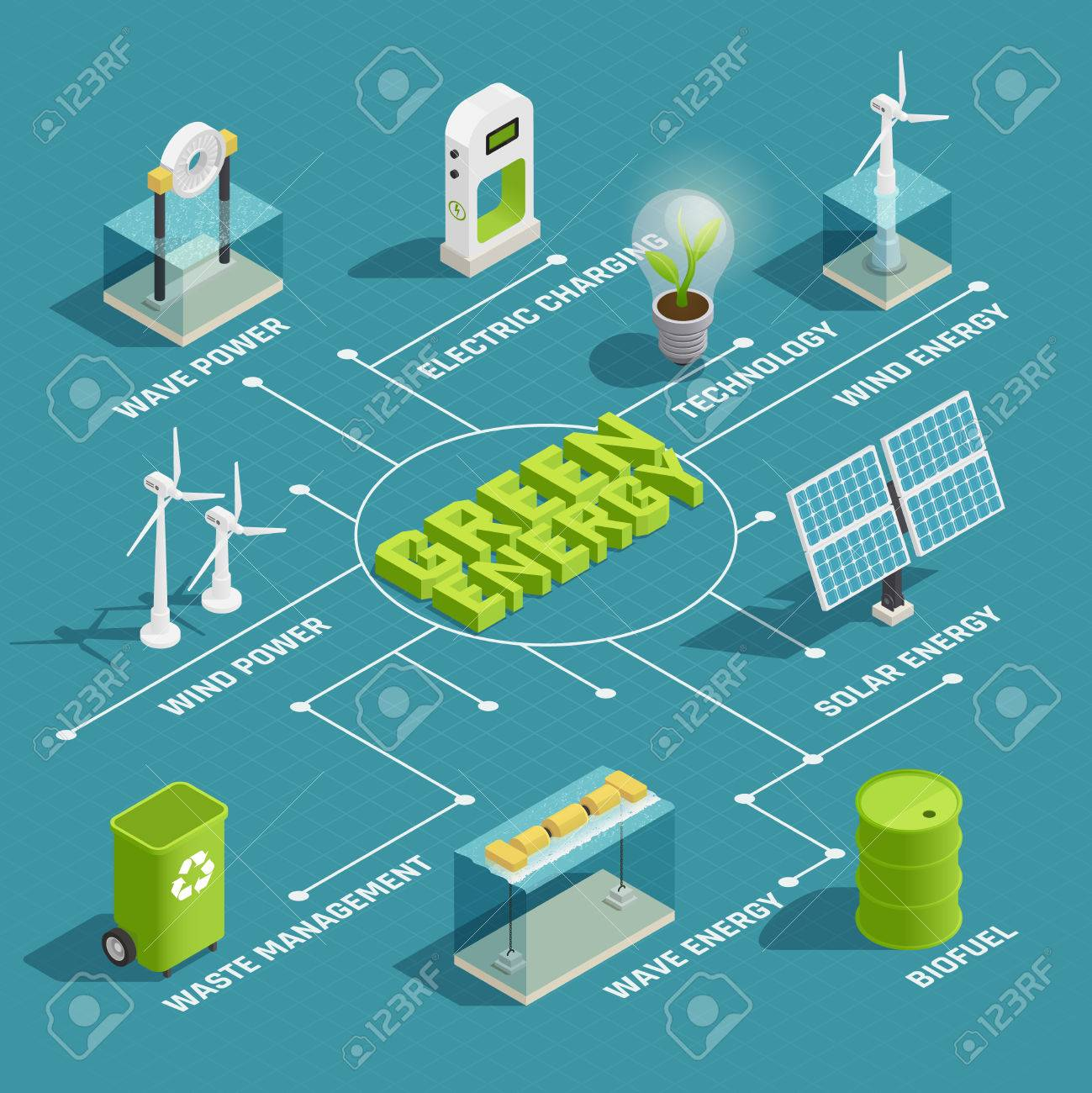 Green renewable energy production eco technology isometric flowchart with wind wave solar electric power generators vector illustration - 85545676