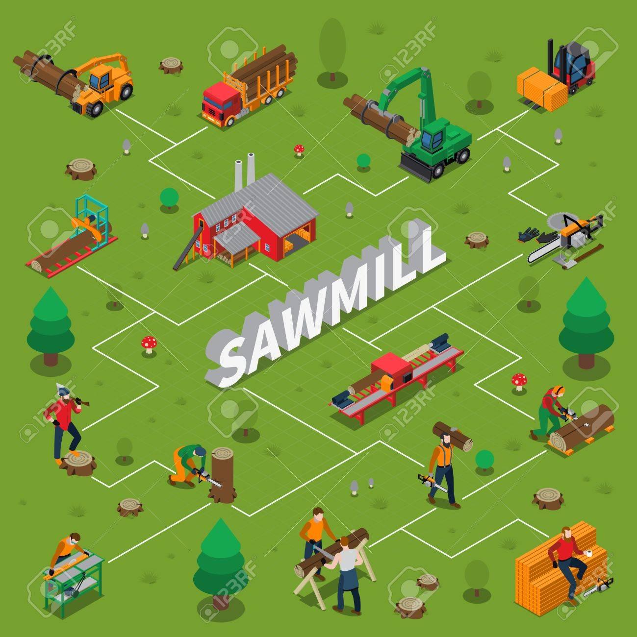 Sawmill timber mill lumberjack isometric flowchart with machines