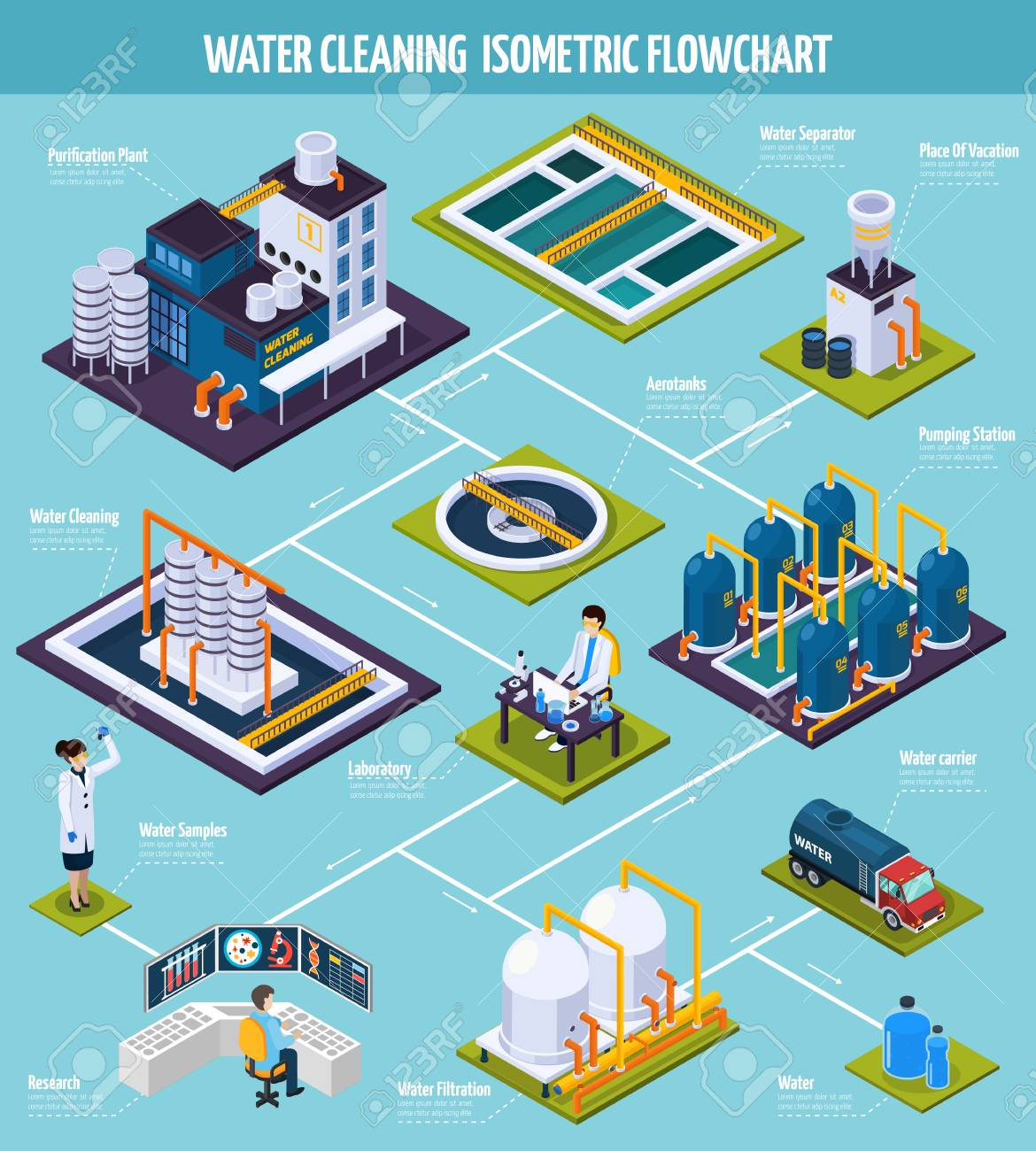 Water cleaning isometric flowchart with purification plant water cleaning isometric flowchart with purification plant including pumping station separator filtration on blue nvjuhfo Images