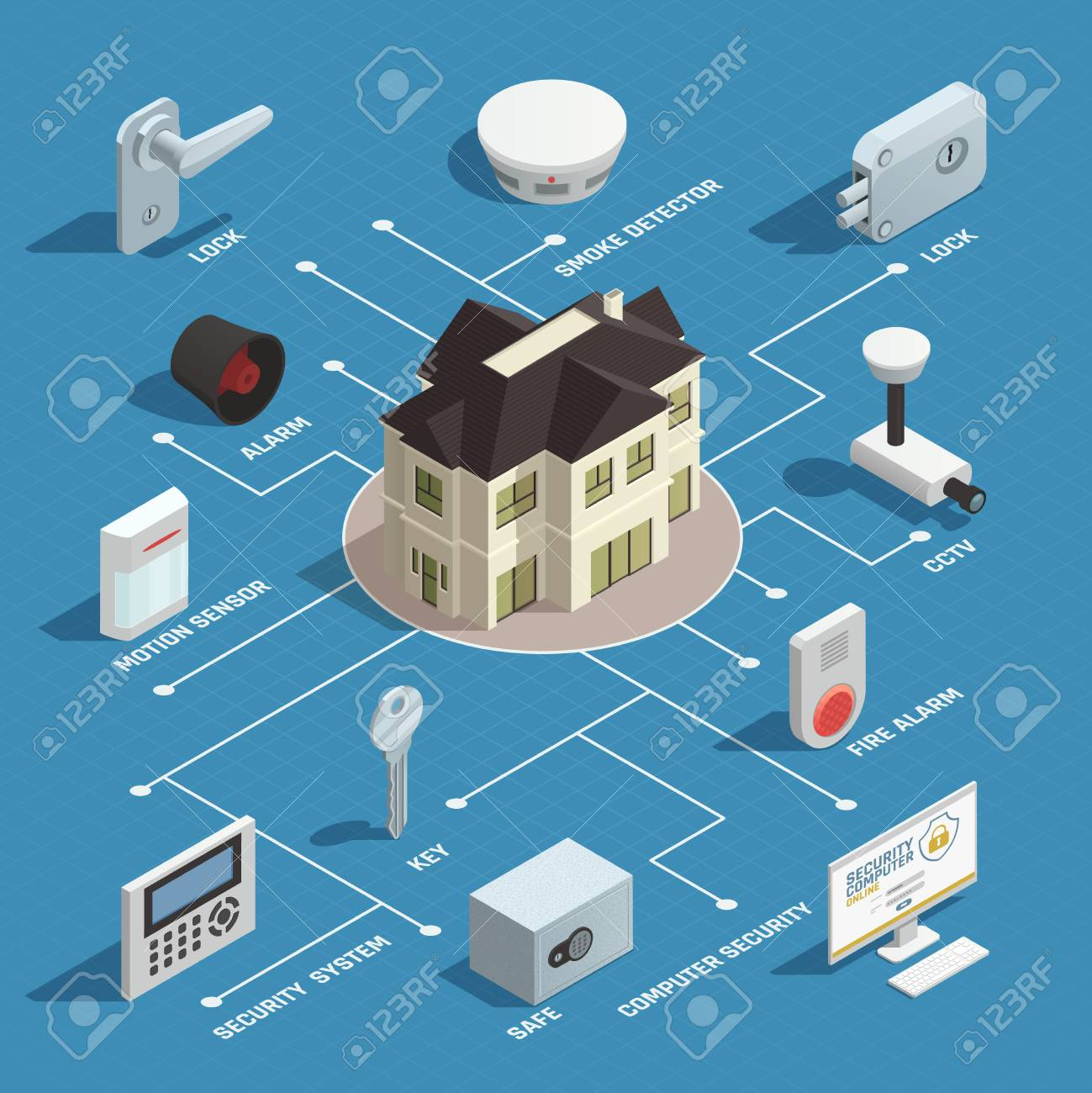 Cctv Diagram Home Network Secure Trusted Wiring Connection Security Isometric Flowchart With Smoke Detector Motion Surveillance Camera Diagrams