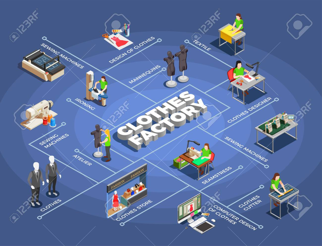 Fashion clothes factory manufacturing process isometric flowchart with modeling patters designing cutting sewing ironing selling vector illustration - 92101750