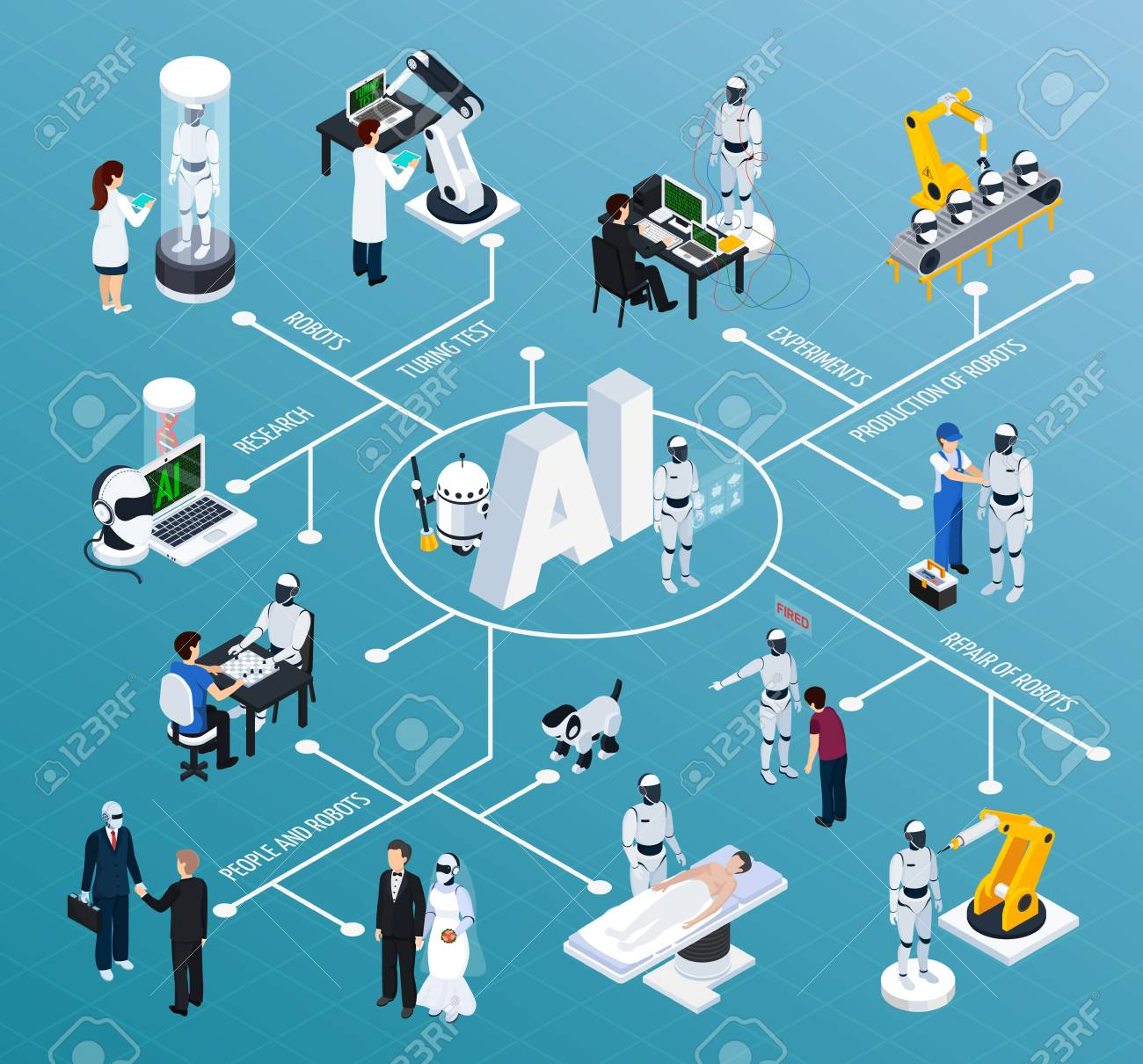 Artificial intelligence flowchart with robotics and technology symbols isometric vector illustration - 95591741
