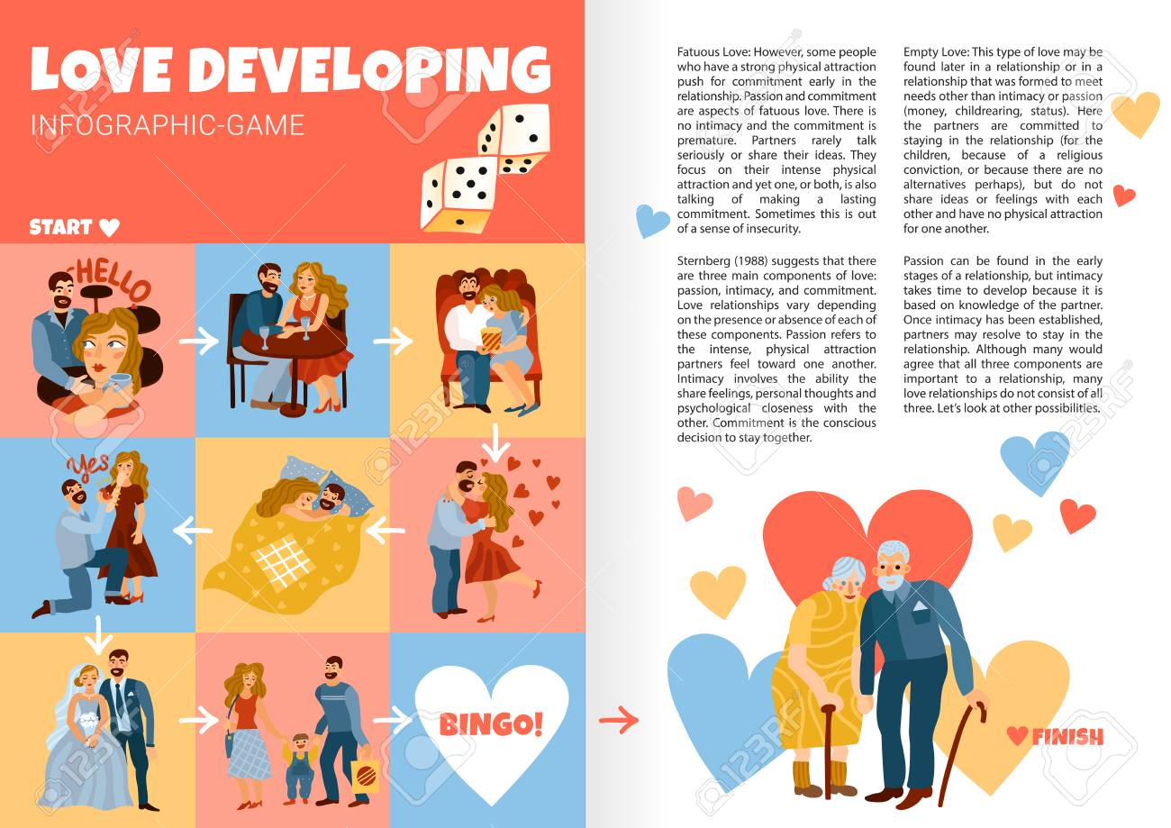 Developing love relations infographics book pages with life stages