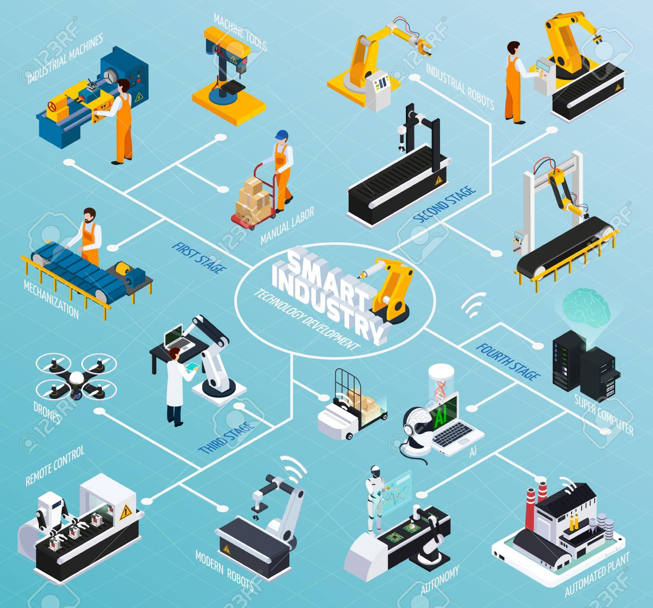 Smart industry isometric flowchart with images of robotic manipulators and various industrial facilities representing technological development vector illustration - 98019450