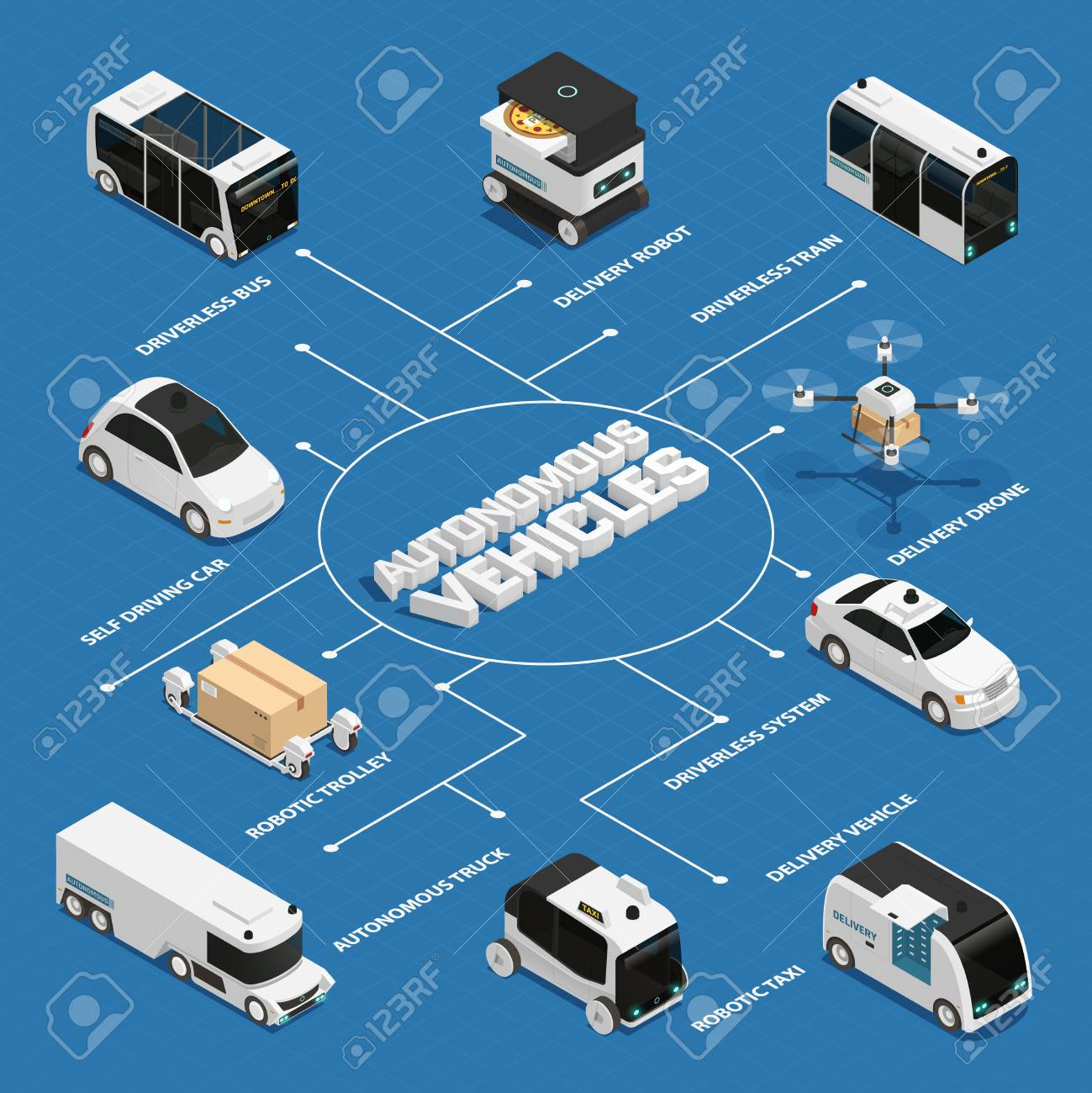 Autonomous vehicles including public transport and truck, robotic delivery technologies isometric flowchart on blue background vector illustration - 103669629