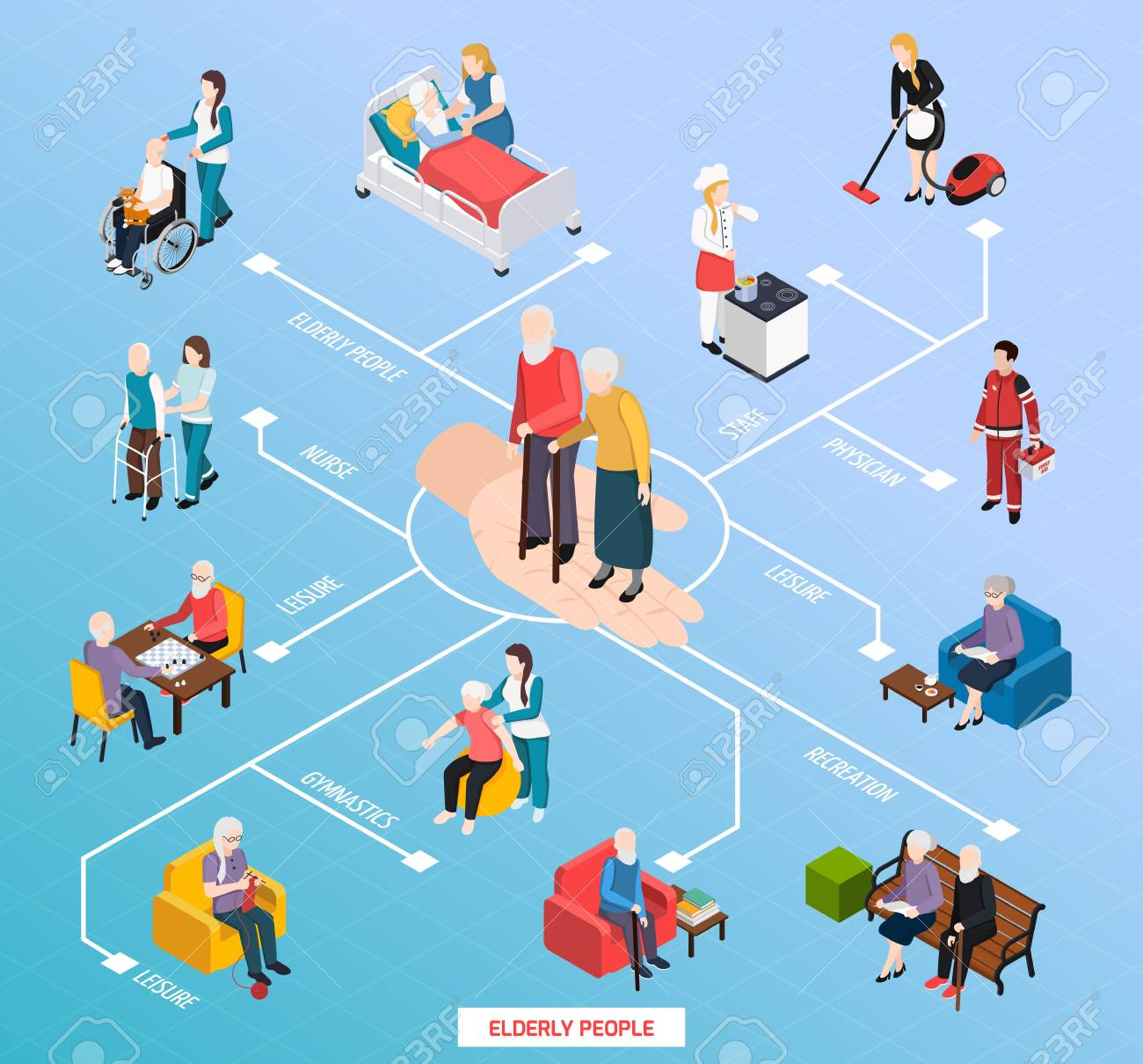 Elderly people nursing home assistance isometric flowchart with medical care recreation gym physical activities leisure vector illustration - 106211966