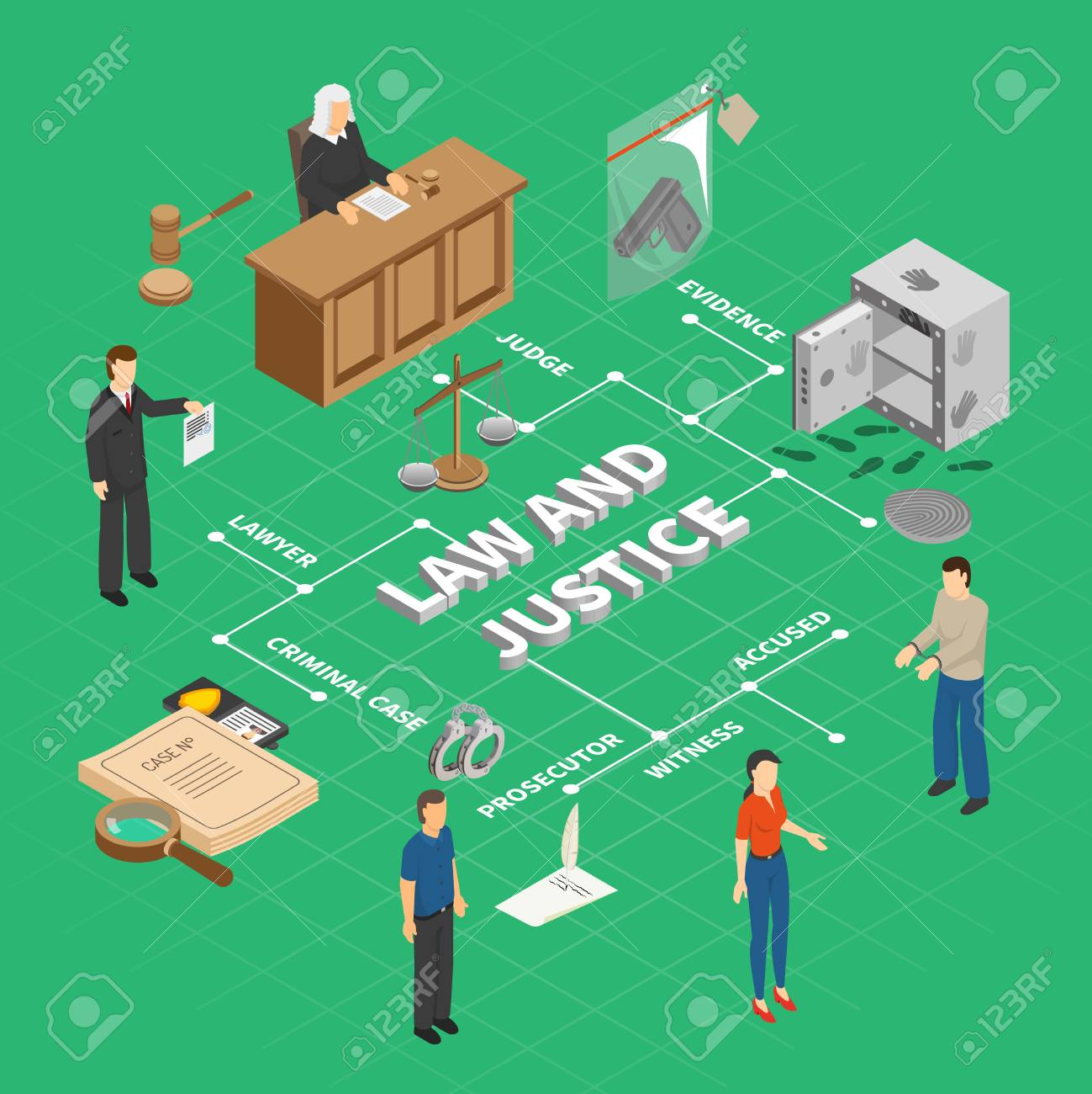 Law justice crime investigation isometric flowchart with court proceedings physical evidence judge prosecutor accused suspect vector illustration - 108742854