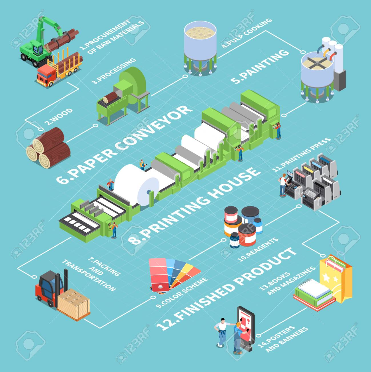 Paper production flowchart with paper conveyor symbols isometric vector illustration - 128160715