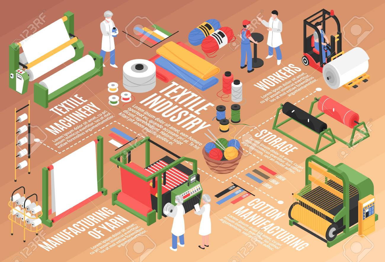 Isometric textile factory horizontal flowchart composition with cotton plant facilities storage units and characters of workers vector illustration - 121530410