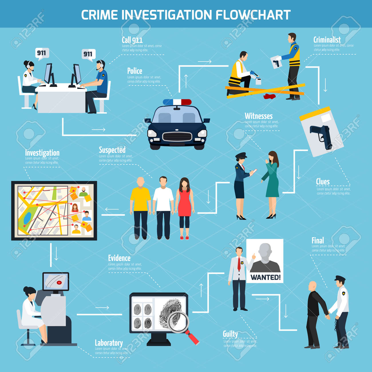 Crime investigation flat flowchart including call center police witness suspected and guilty on blue background vector illustration - 165523751