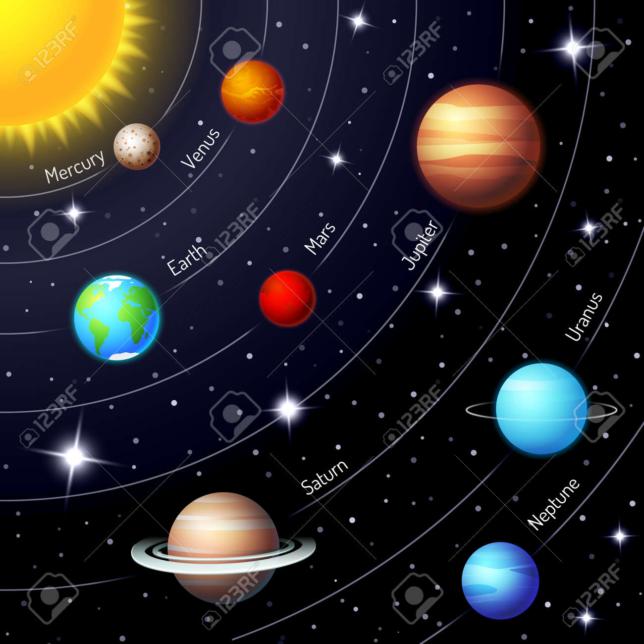 Colorful vector solar system showing the positions and orbits of the Sun Earth Mars Mercury Jupiter Saturn Uranus Neptune in a twinkling night sky with stars - 166768940