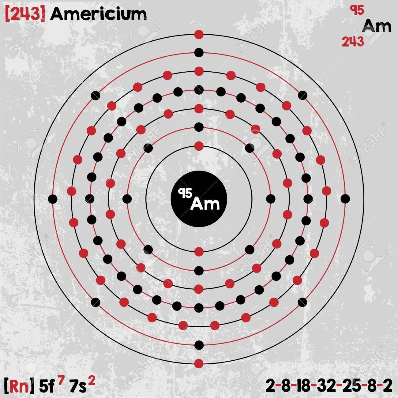 アメリシウムの要素の大規模かつ...