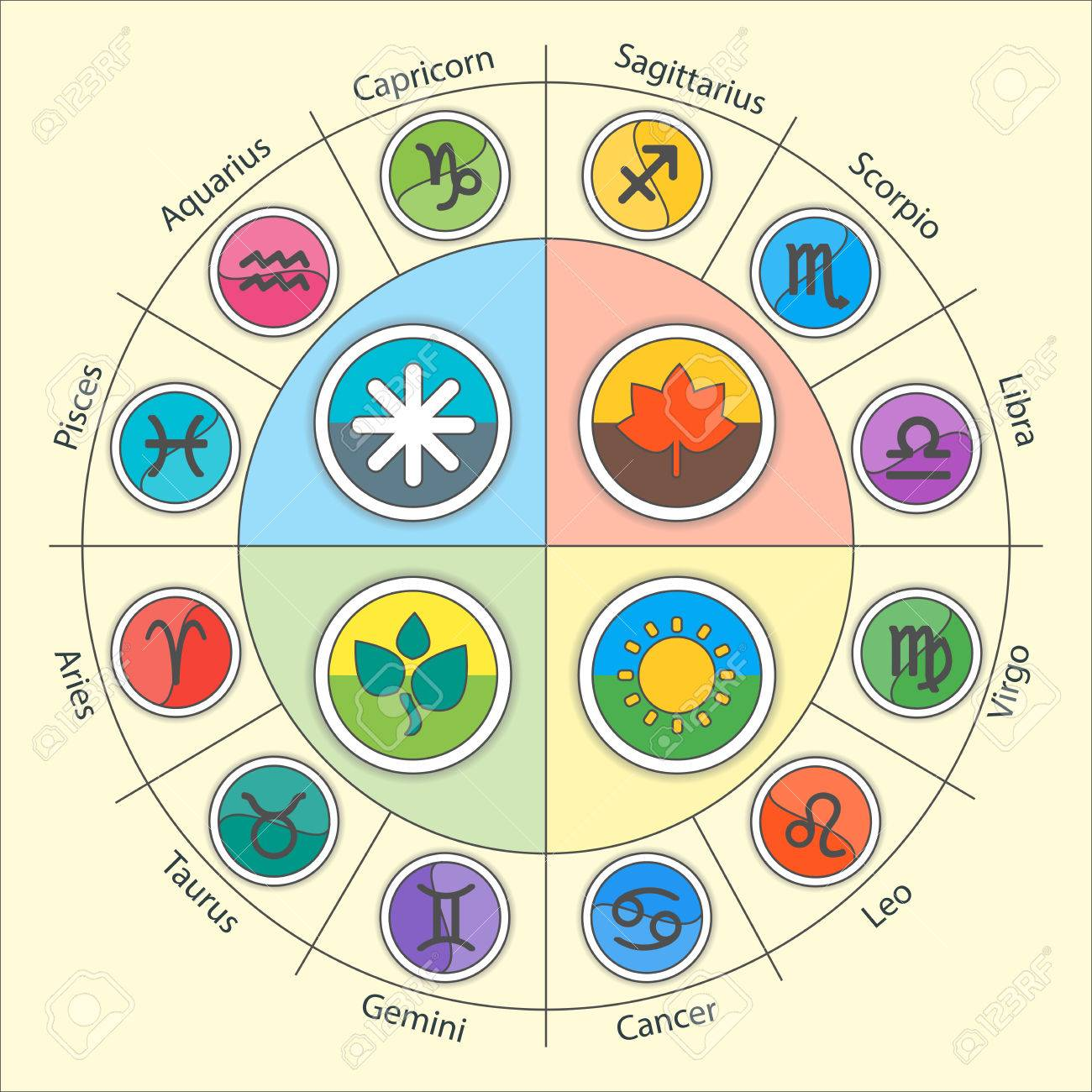 Zodiac signs of summer: their characteristics