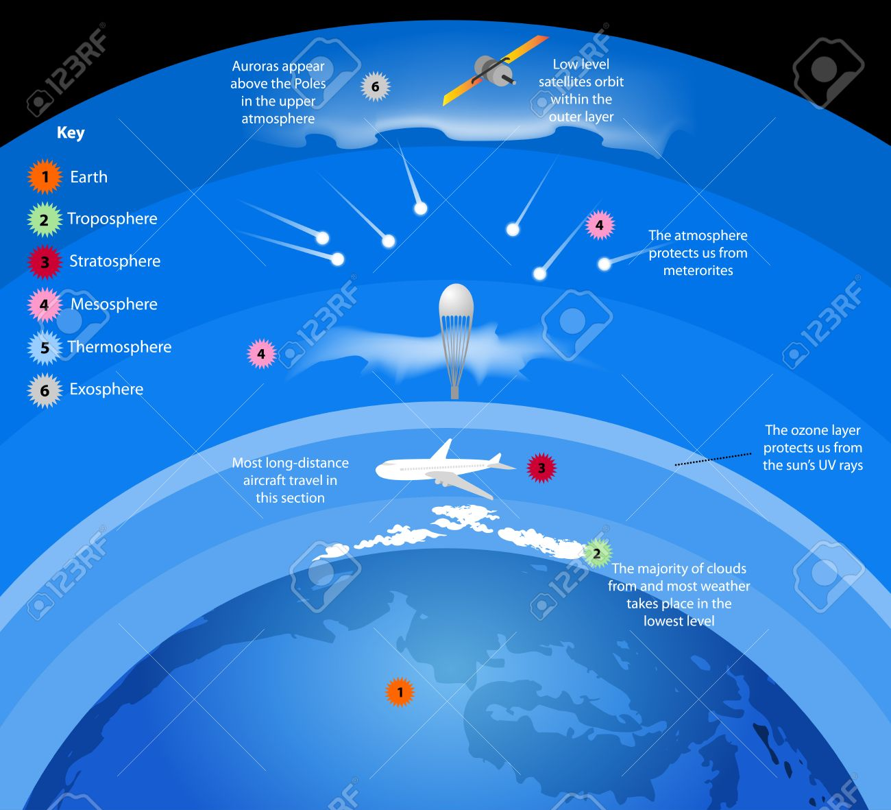 Diagram of earths atmosphere layers wiring data atmosphere layers gases surround earth nature background royalty diagram of earths atmosphere layers diagram of earths atmosphere layers ccuart Image collections
