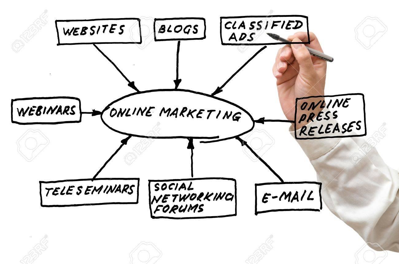 Online marketing tools Stock Photo - 8499987