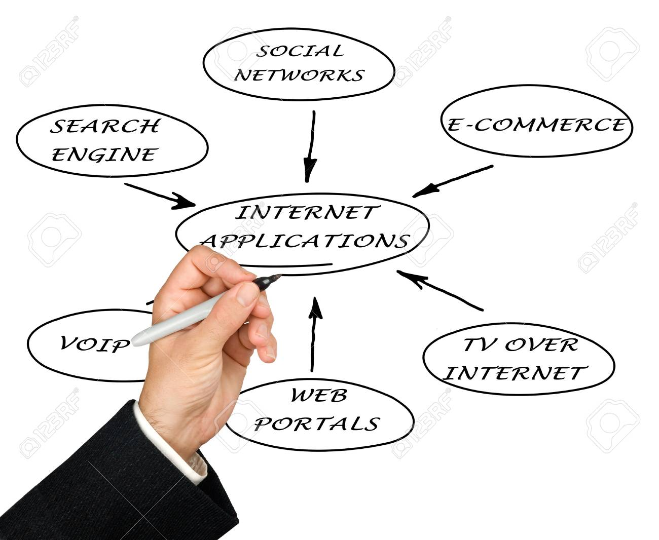 Presentation of internet applications Stock Photo - 10658590