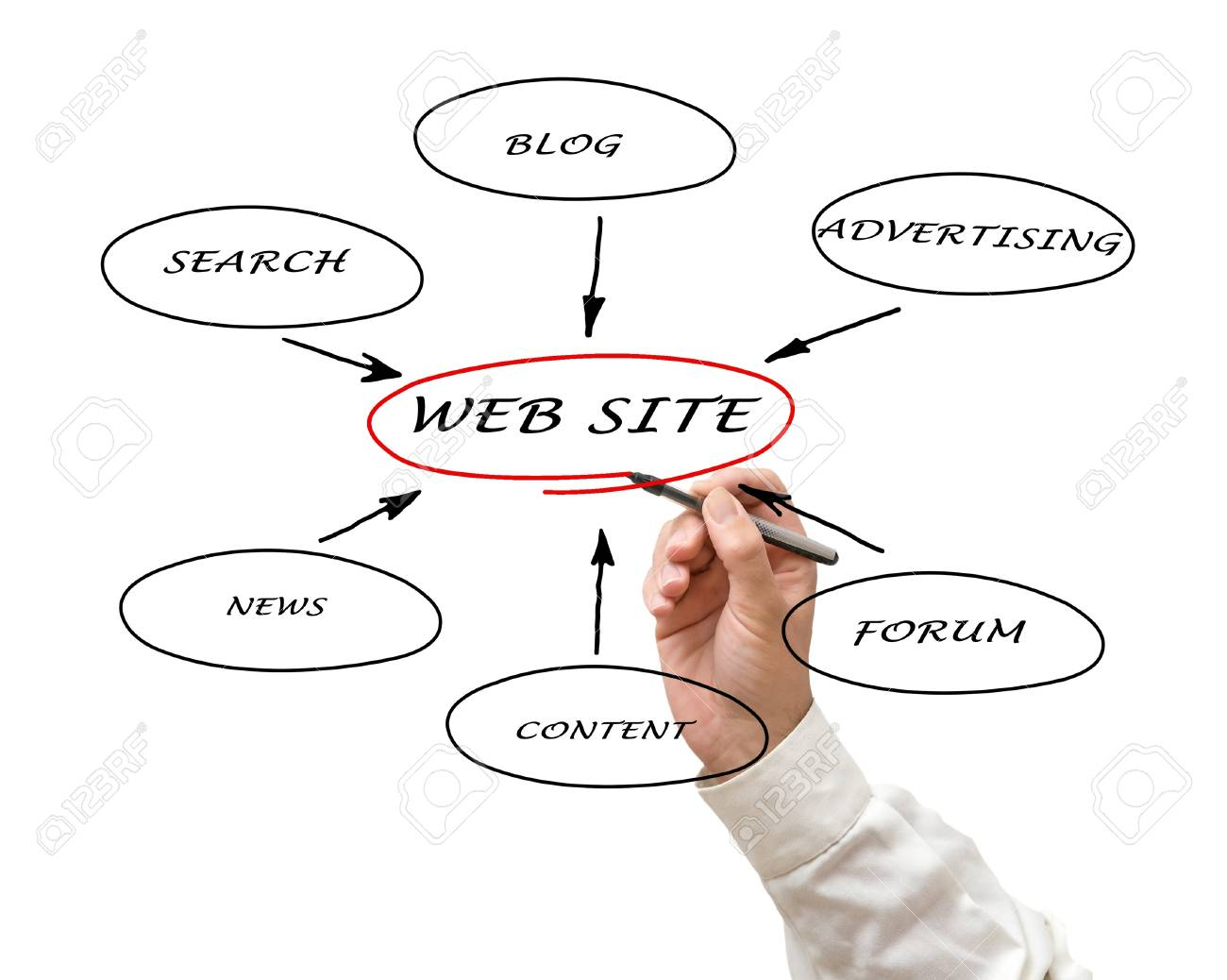 Content of web site Stock Photo - 11688033