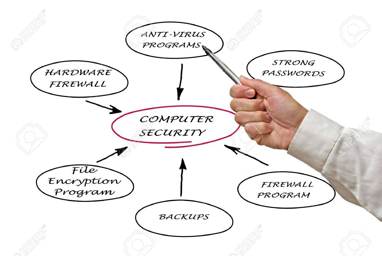 Diagram of computer security Stock Photo - 12504986