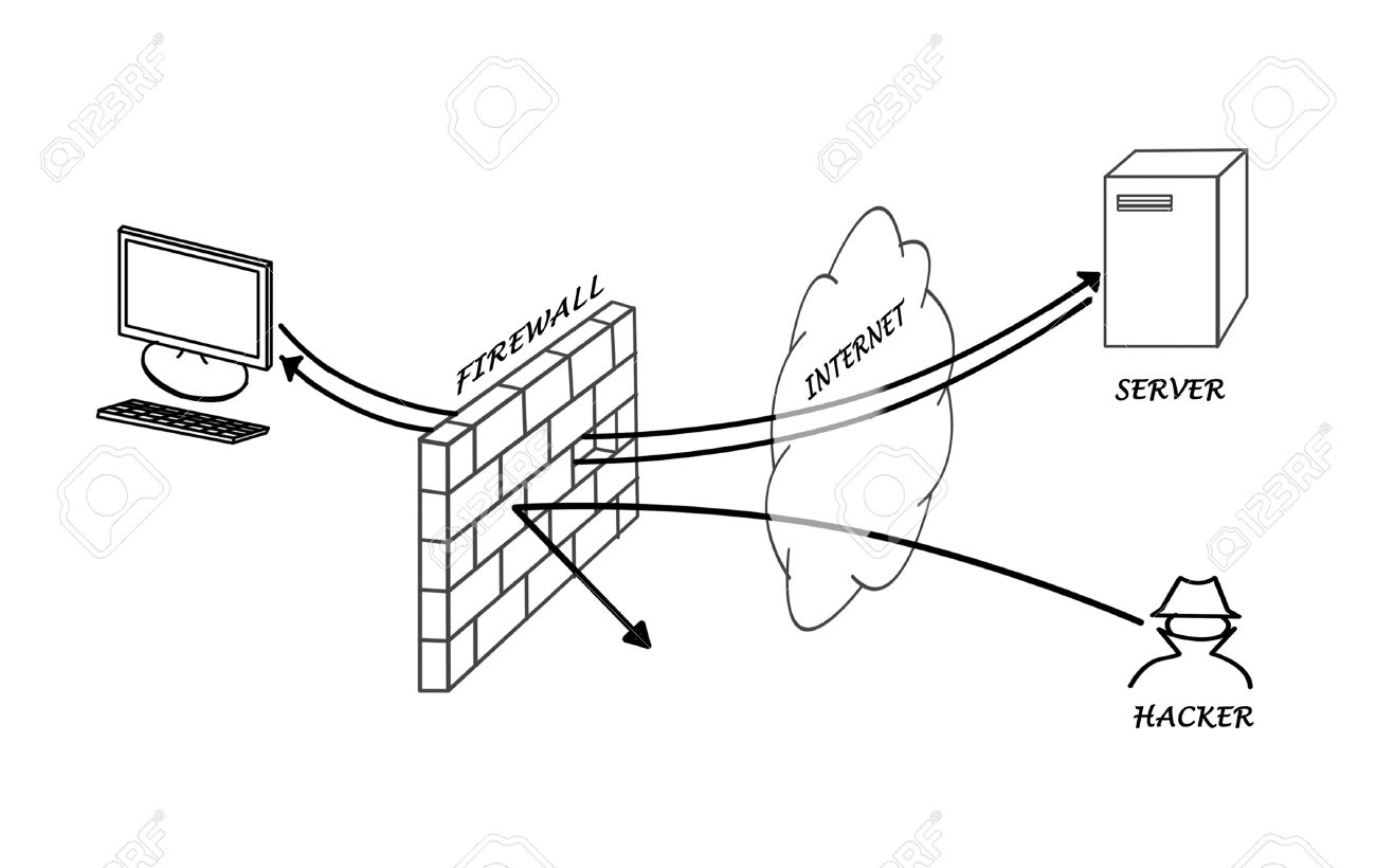 Home Firewall Diagram Wiring Diagrams Instructions Diagramquot Circuit Types Are Signal Flow Block List Of Synonyms And Antonyms The Word Cartoon An 0062 En Stateful