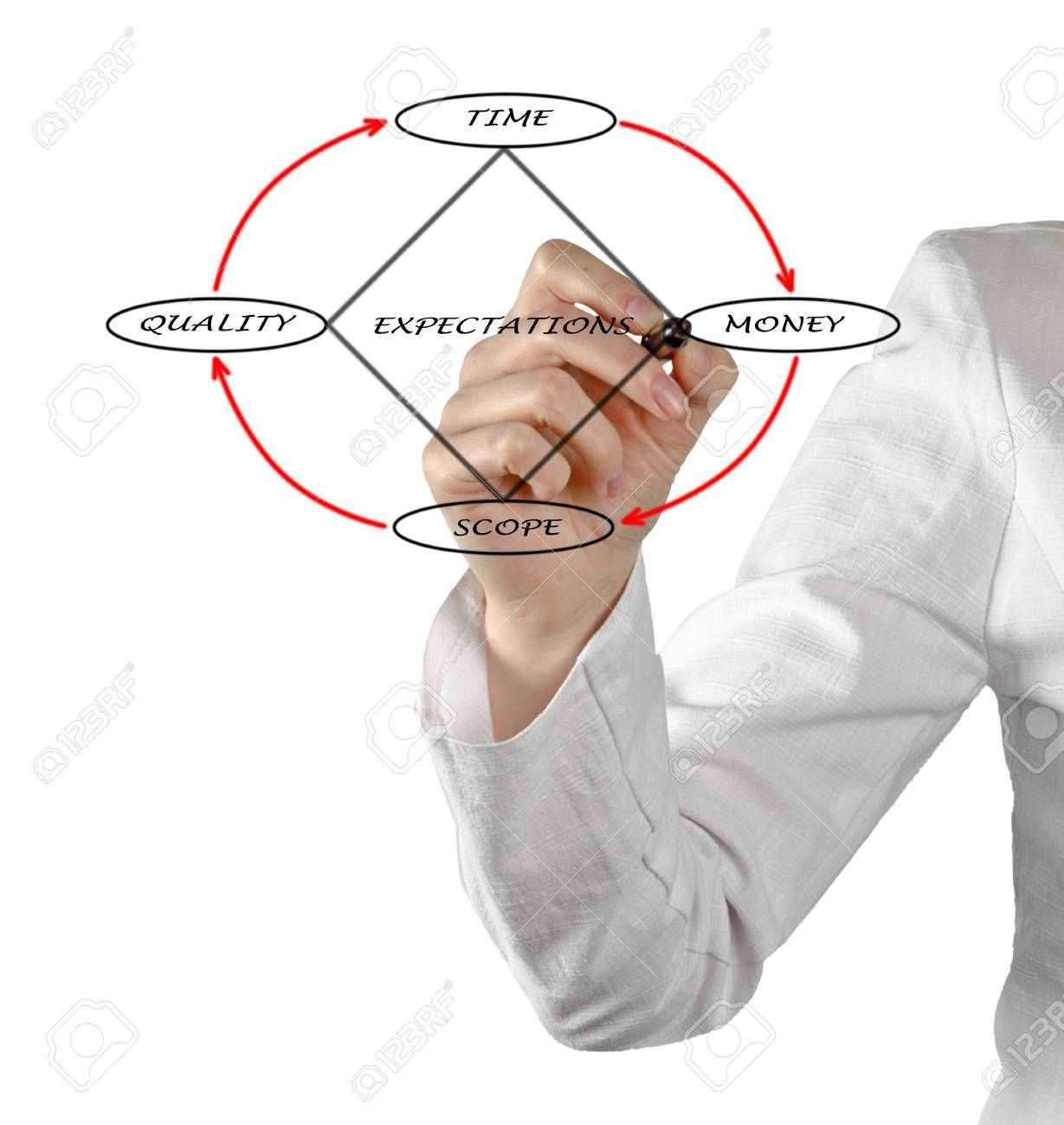 Project Management Diamond Model Stock Photo - 12505288
