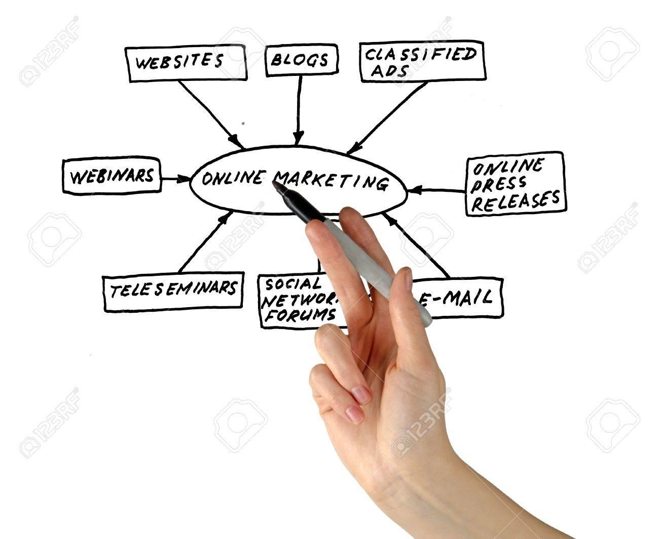 Online marketing tools Stock Photo - 12870029