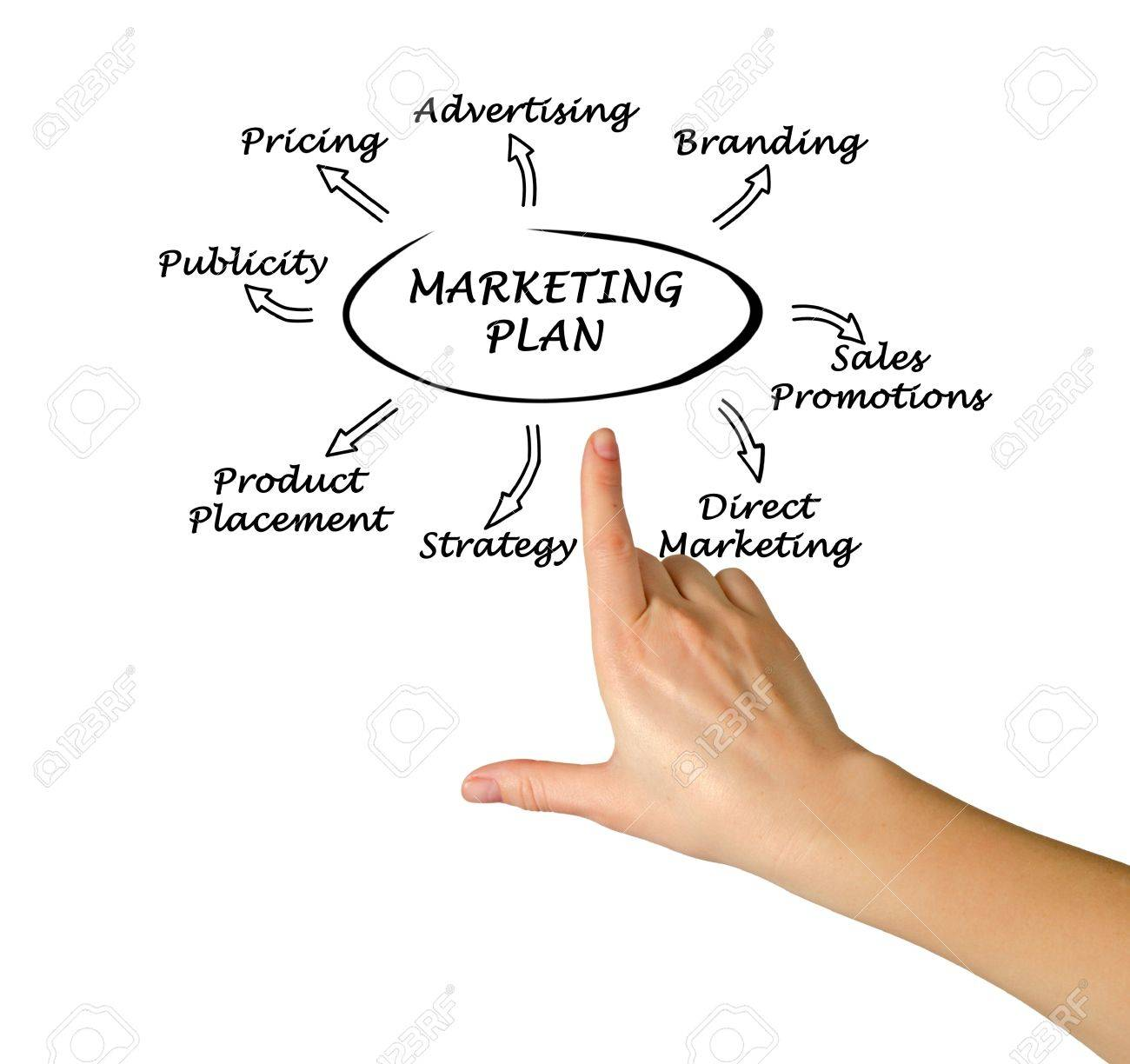 Presentation Of Marketing Plan Stock Photo, Picture And Royalty ...