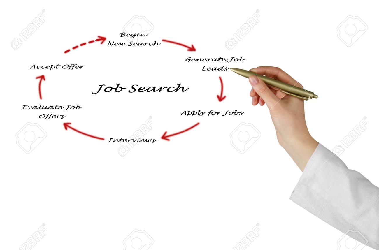 diagram of job search stock photo - 14625500