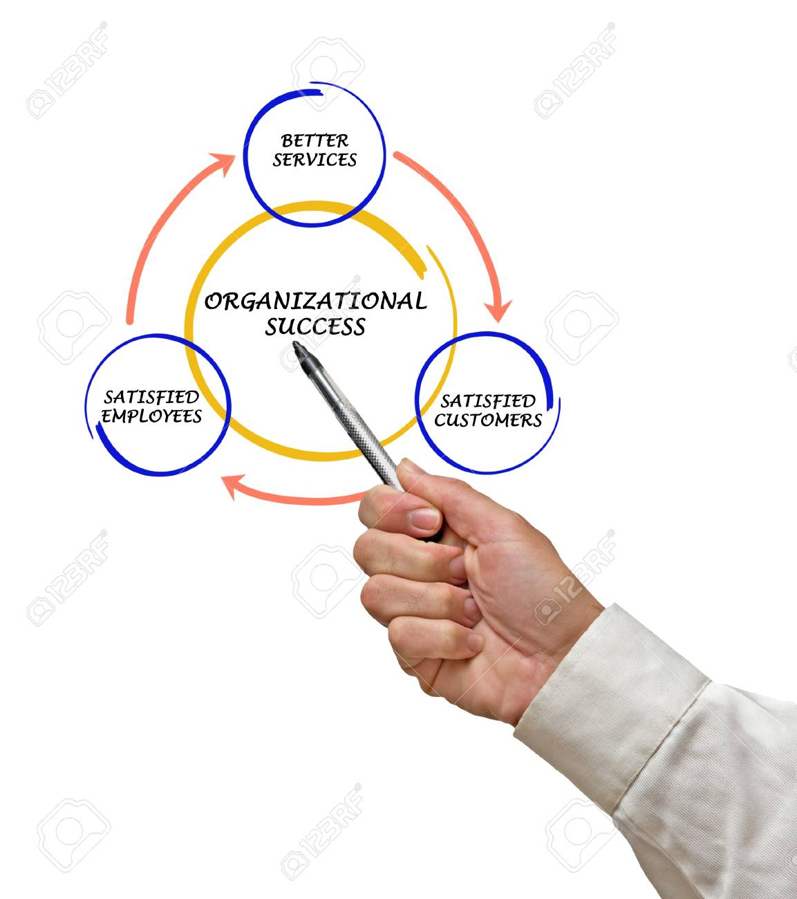 Management diagram Stock Photo - 15101552