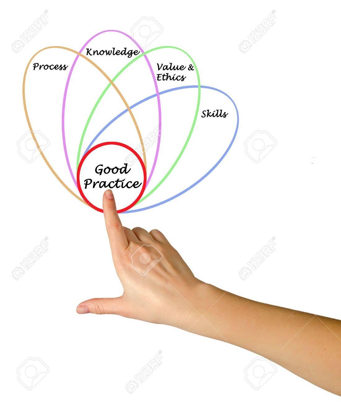 Diagram of good practice Stock Photo - 15765934