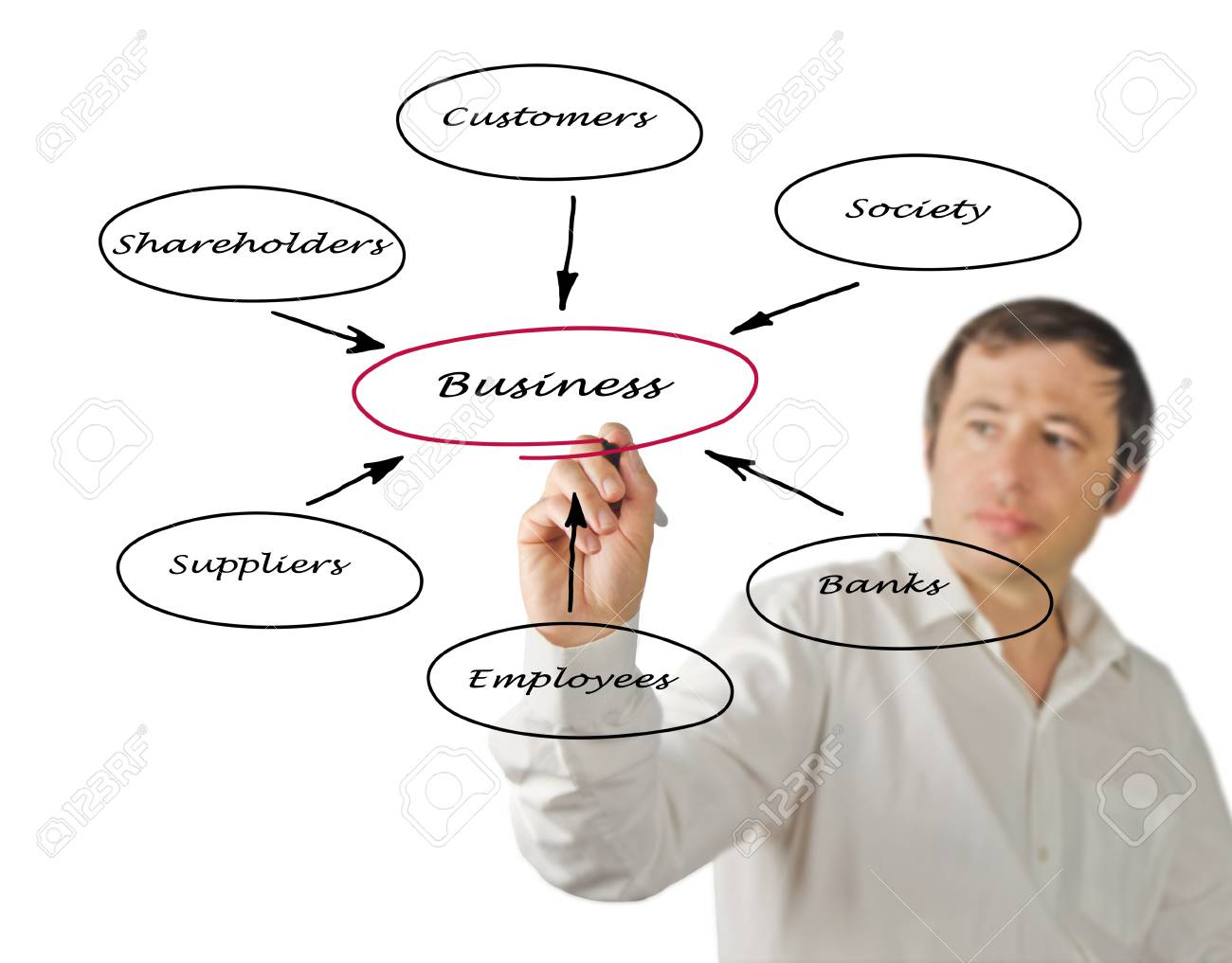 Diagram of relationship of business with stakeholders Stock Photo - 16562745