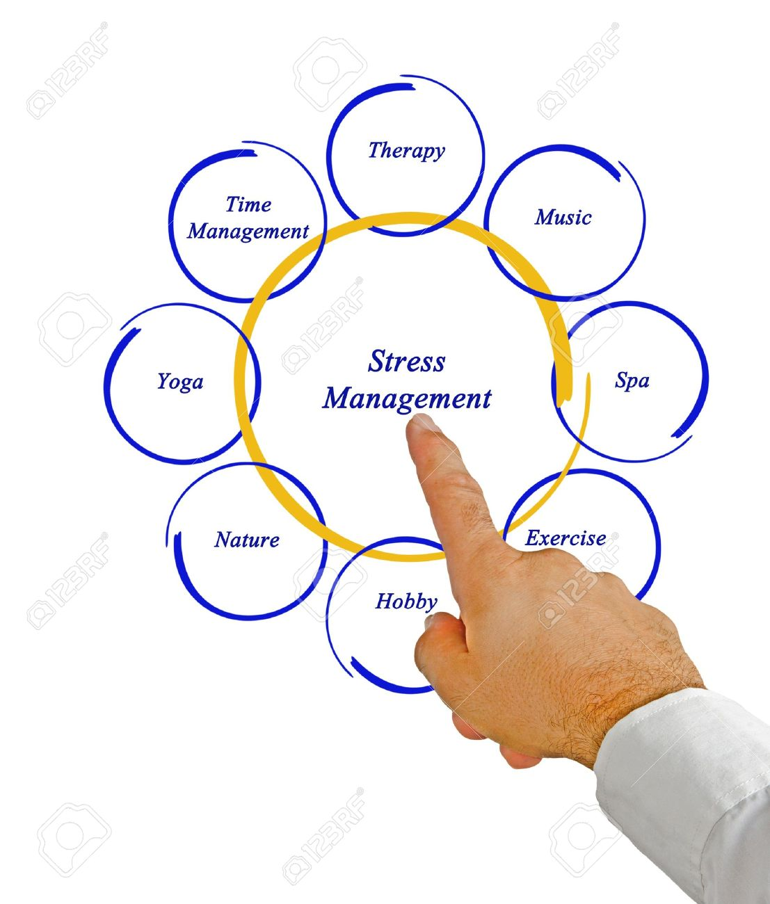 Diagram of stress management stock photo picture and royalty free diagram of stress management stock photo 16573905 ccuart Gallery