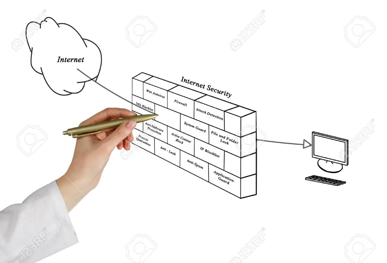 diagram of internet security stock photo, picture and royalty free